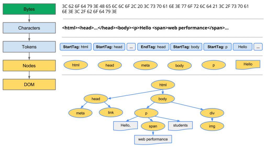 关键渲染路径-构建对象模型